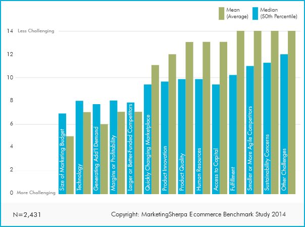 ecommerce marketing chart overcoming the biggest barriers to growth
