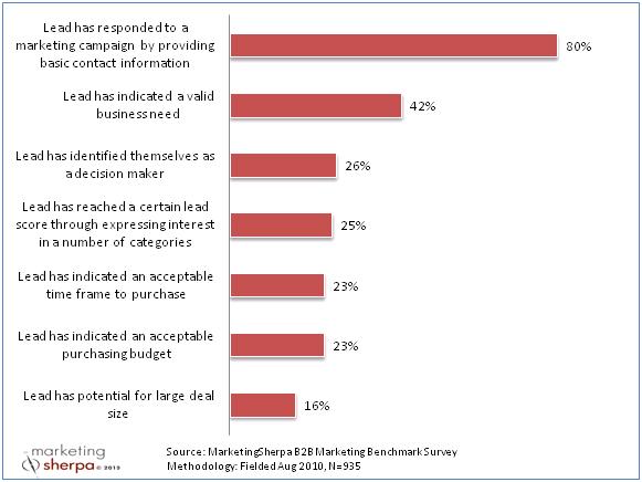 Factors of lead score calculations
