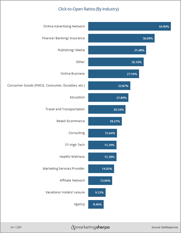 Email Research Chart: Which industries have the highest click-to-open rates?