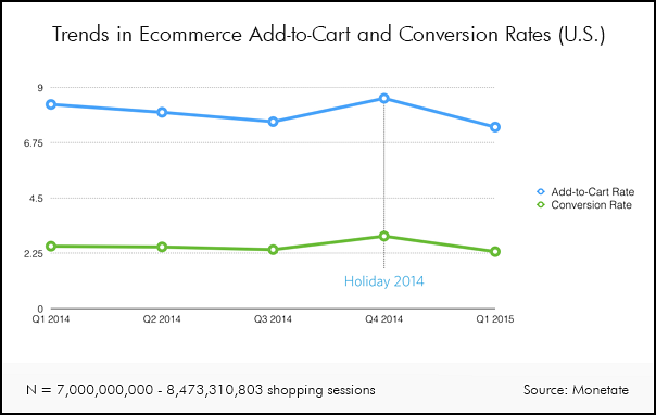Ecommerce Charts Conversion Rate Mobile Email And Payment Method