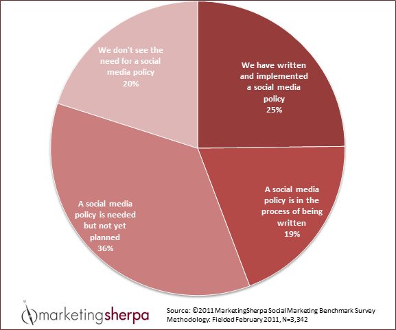 MarketingSherpa.com Chart of the Week