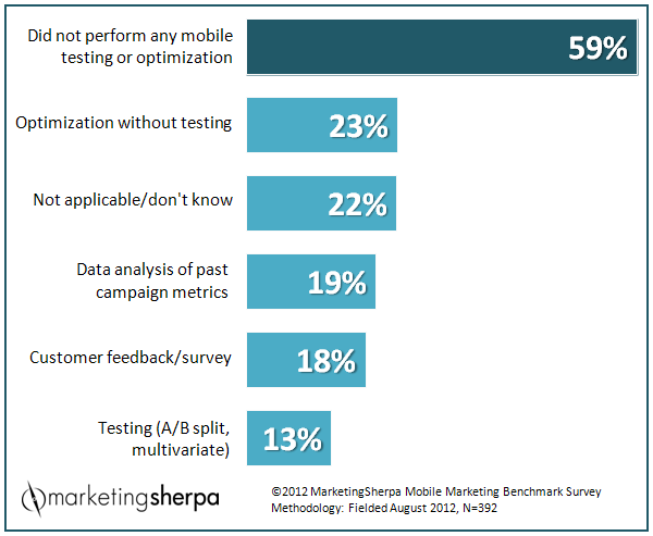 Marketing Sherpa: mobile marketing optimization efforts 2012