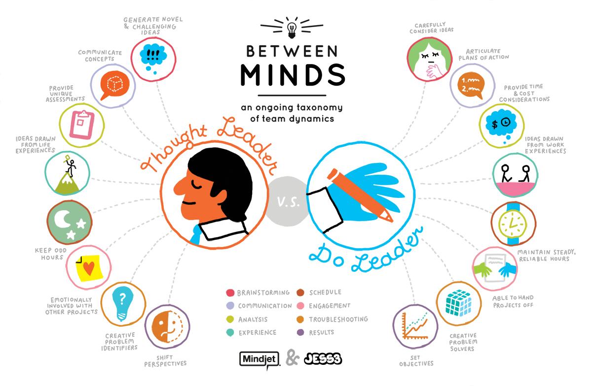 Инфографика от MindJet