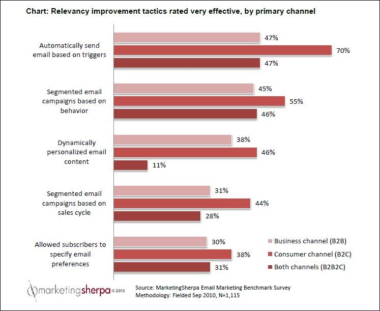 Email Marketing How To Overcome Segmentation Challenges And Deliver
